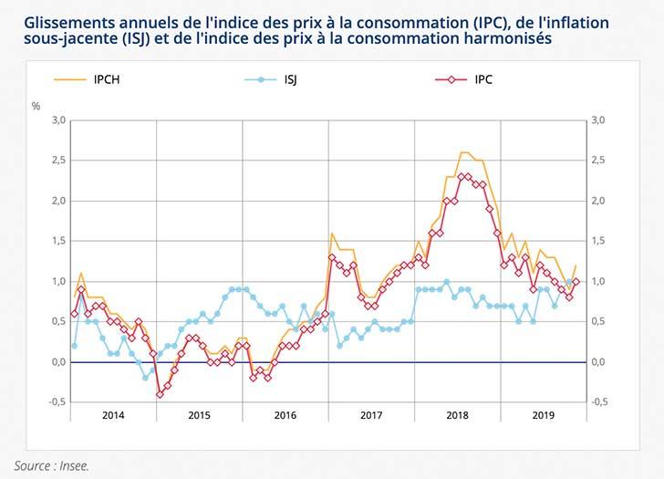 L�IPC affiche une hausse de +0,1% en novembre 2019