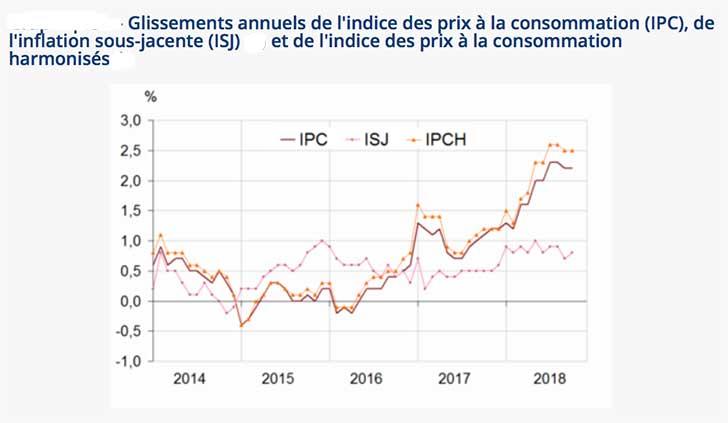 L'indice des prix affiche une hausse de +0,1 % en octobre 2018