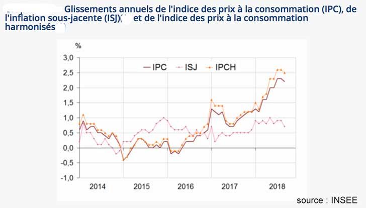 Recule de -0,2% de l�indice des prix en septembre