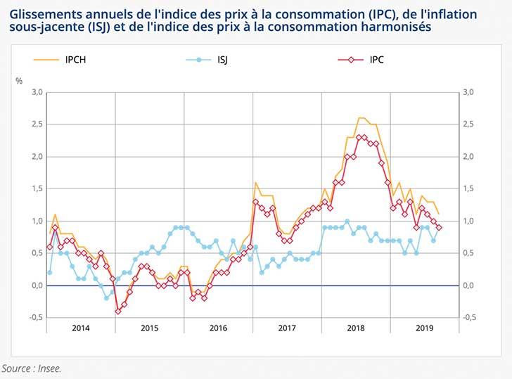 L'indice des prix baisse de -0,3% en septembre 2019