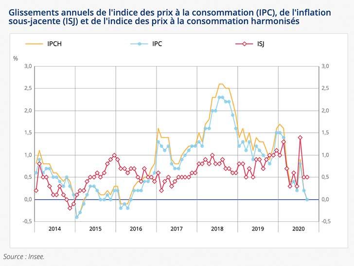 Recul de -0,5% de l�indice des prix en septembre 2020