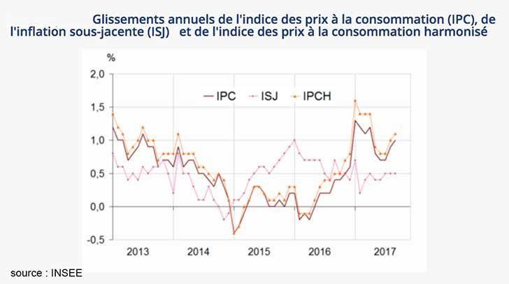 Recul de -0,2�% de l�indice des prix en septembre 2017