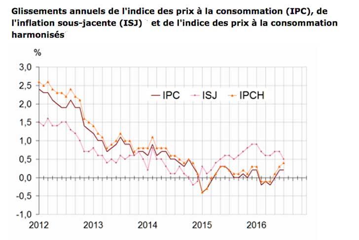 Baisse de -0,4 % de l'indice des prix en juillet 2016