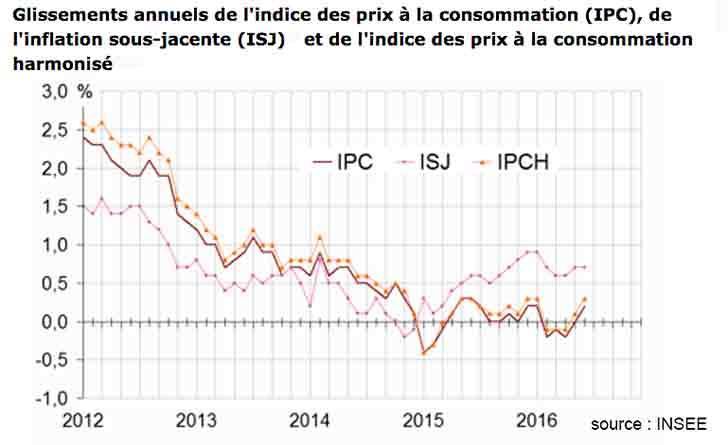 Augmentation de +0,1 % de l'indice des prix en juin 2016