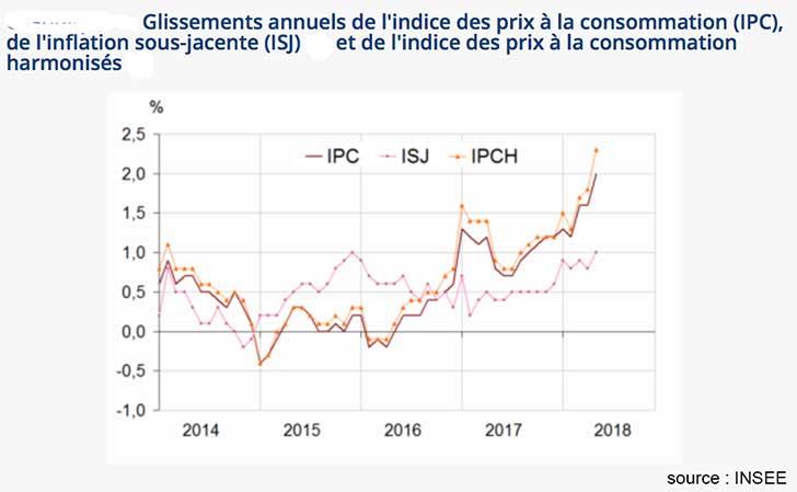L'indice des prix progresse de +0,4% en mai 2018