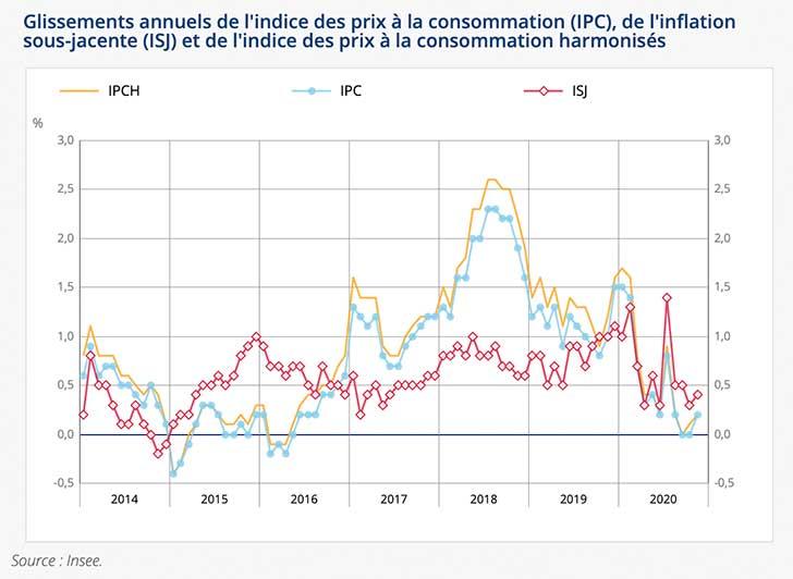 Progression de +0,2% de l'indice des prix en novembre 2020