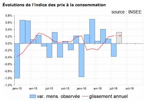 Augmentation de +0,3 % des prix en août 2016 (résultats provisoires)