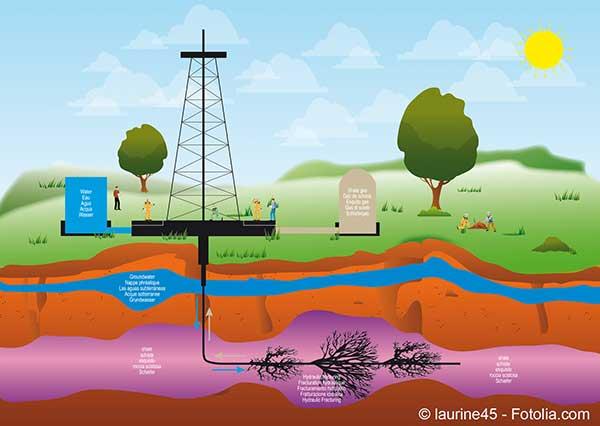 Encadrement de la fracturation hydraulique aux Etats-Unis