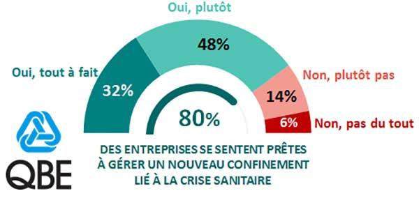 Barom�tre QBE � OpinionWay : les PME et ETI fran�aises face � la Covid-19