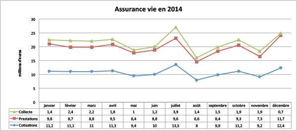 Assurance vie : collecte positive en janvier 2015