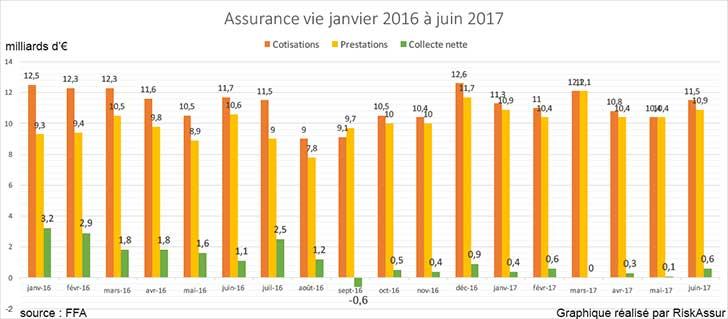Assurance vie juin 2017�: Collecte nette l�g�rement positive