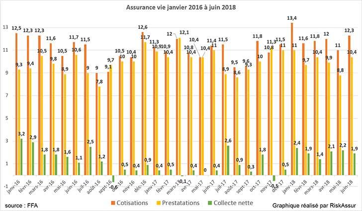 Assurance vie : collecte de 2 milliards d�euros en juin 2018
