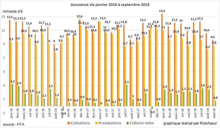 Assurance vie : collecte légèrement positive en septembre 2018